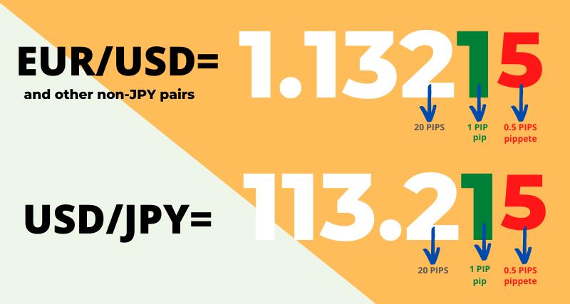 Eur usd pip value forex directa forex lmax demo