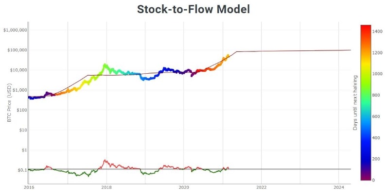 Bitcoin stock-to-flow model