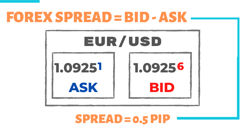 Fixed 1 pip spread forex trading mini forex indonesia
